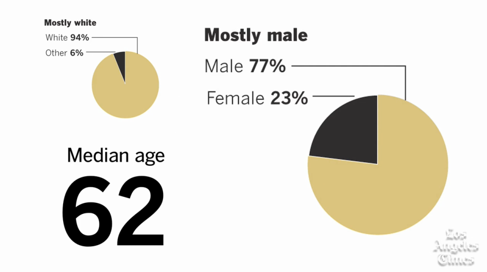 According to the Los Angeles Times, the majority of academy members are white males above the age of 60. Online Photo