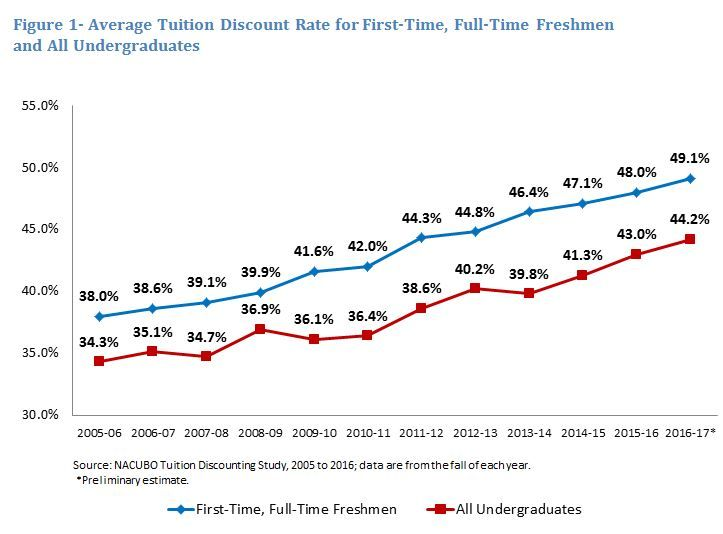college tuition rztes On average, you can expect to see tuition and fees hovering around $7,000 per year at a state college, and around $26,000 at a private college those numbers are only expected to go up as demand for a college education and enrollment numbers remain high.